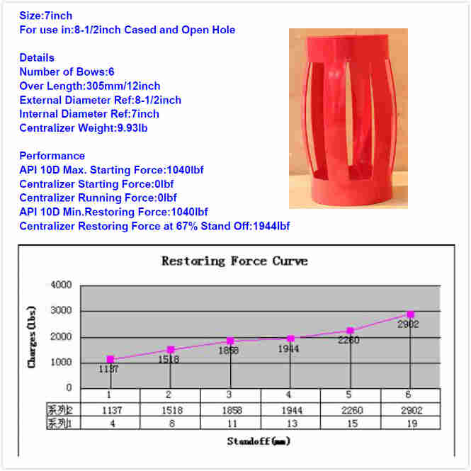 7*8-1/2 Single Piece Centralizer Restoring Force Data
